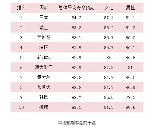 世卫组织发布全球寿命排名 中国排在……