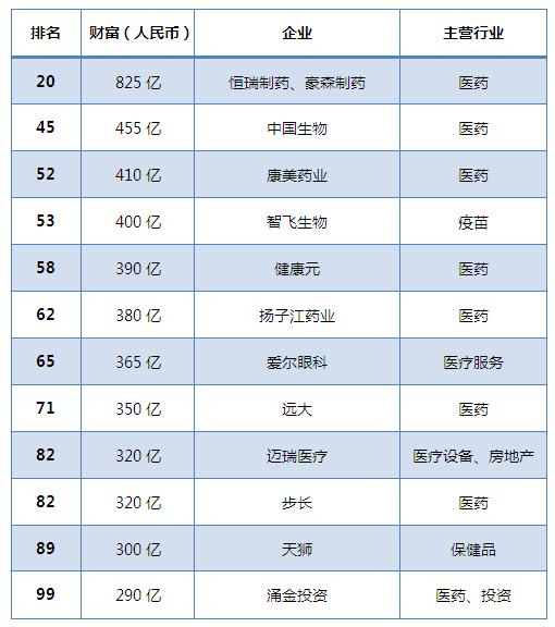 2018胡润百富榜出炉!看看医药行业谁上榜