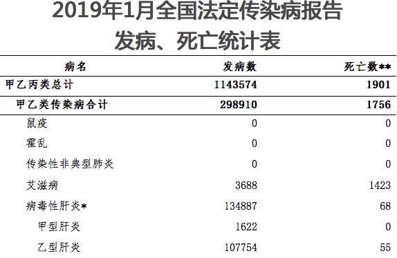 卫健委:2019年1月流感报告死亡143人  超2017全年3倍