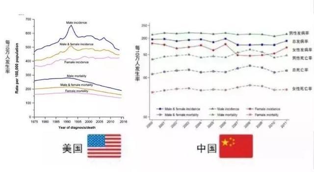 为什么美国癌症死亡率惊人下降,我们发病率却上升!
