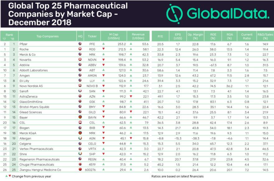 2018年全球藥企25強公布(bu) 恆瑞成(cheng)唯一上榜(bang)中國(guo)企業