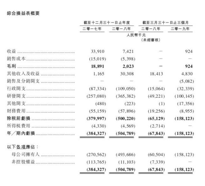 重(zhong)磅醫藥IPO︰復宏(hong)漢霖赴港(gang)上市,市值(zhi)267.4億港(gang)元