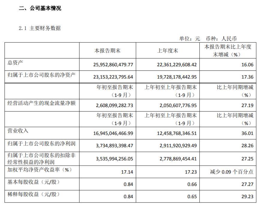 营收近169亿元,恒瑞医药公布2019年第三季度报告