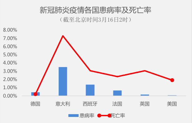 """为什么张文宏说德国是抗疫""""模范生""""?德国病死率仅0.2%"""