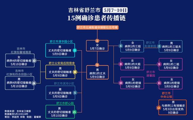 吉林省舒兰现1传15传染链,并出现跨省传播