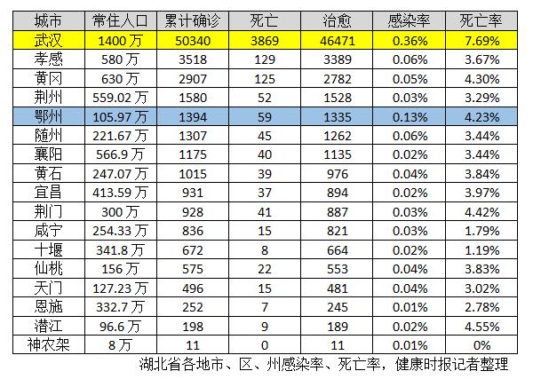 鄂州明日集中核酸检测,感染率仅次于武汉