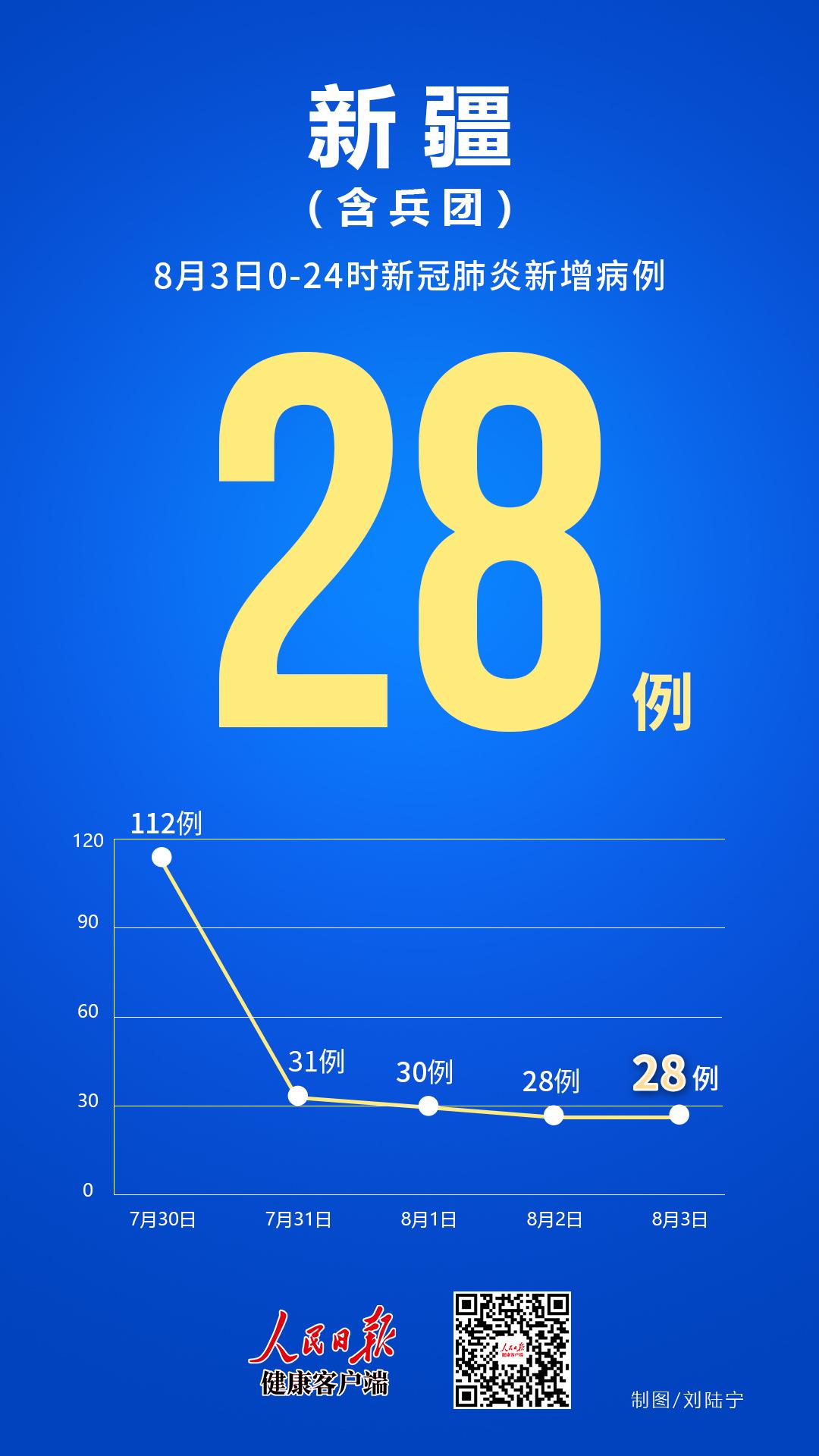 """新疆""""战疫""""19天,日增数据呈下降趋势"""