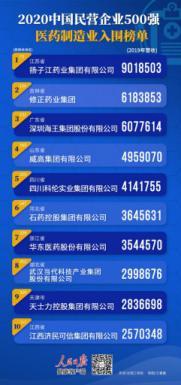2020中国民营企业500强,10家医药制造企业上榜