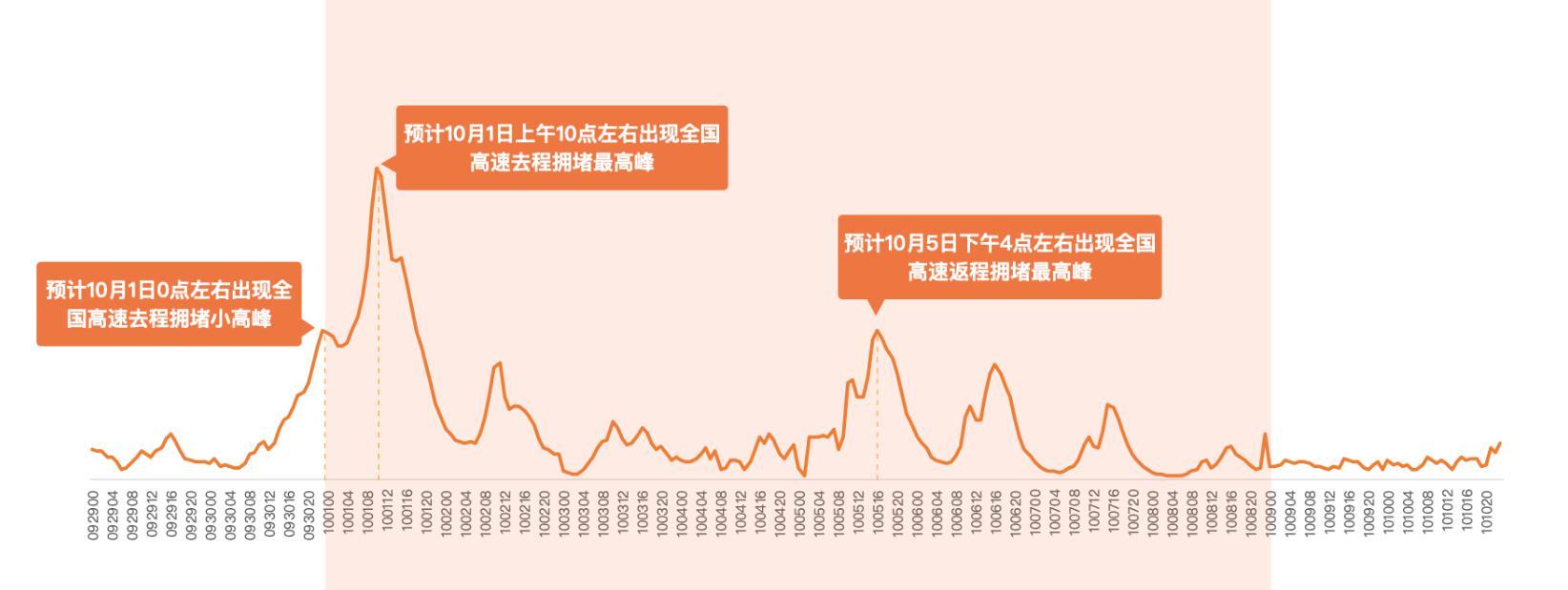 中秋国庆长假能放心出去玩吗?如何错峰出行减少拥堵