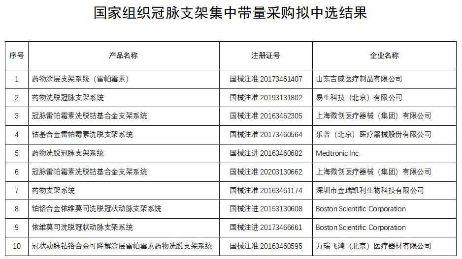 国家冠脉支架集采价格降至千元以下,患者有望明年1月用上
