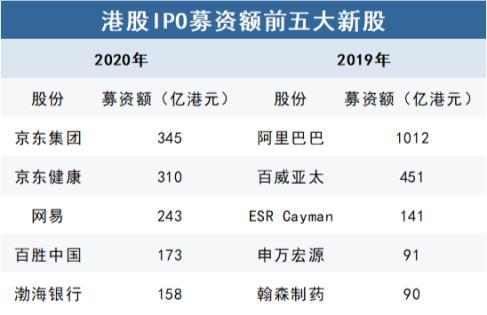 新经济股领跑,京东健康跻身港股IPO募资额前五大新股