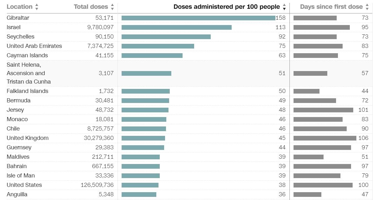 以色列超一半人口注射完两剂疫苗