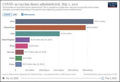 全球疫苗接种破10亿剂次!