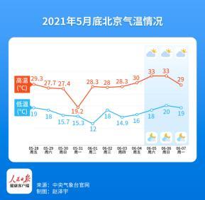 北京今年入夏早了两天,为何还热得这么慢?