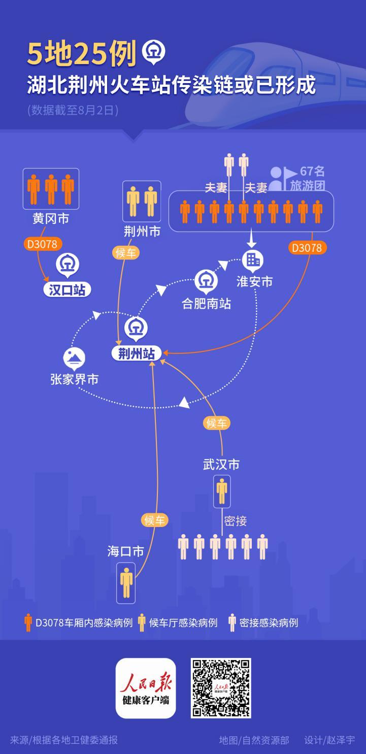 涉5地25例!一图读懂荆州火车站传染链
