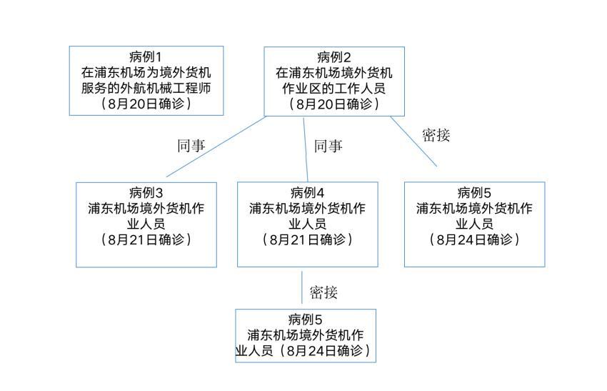 上海5天新增7例本土病例,6名为浦东机场工作人员