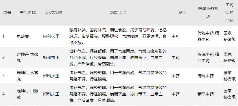 广誉远上半年亏损近5000万元,仍面临坏账损失风险
