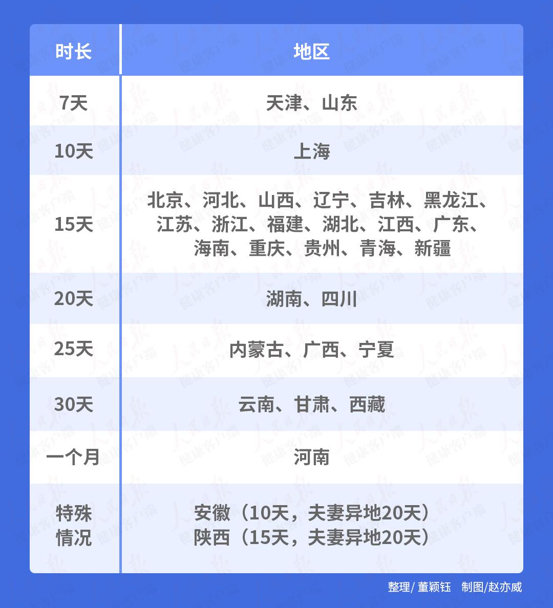 全国陪产假天津山东最短,天津已启动条例修改